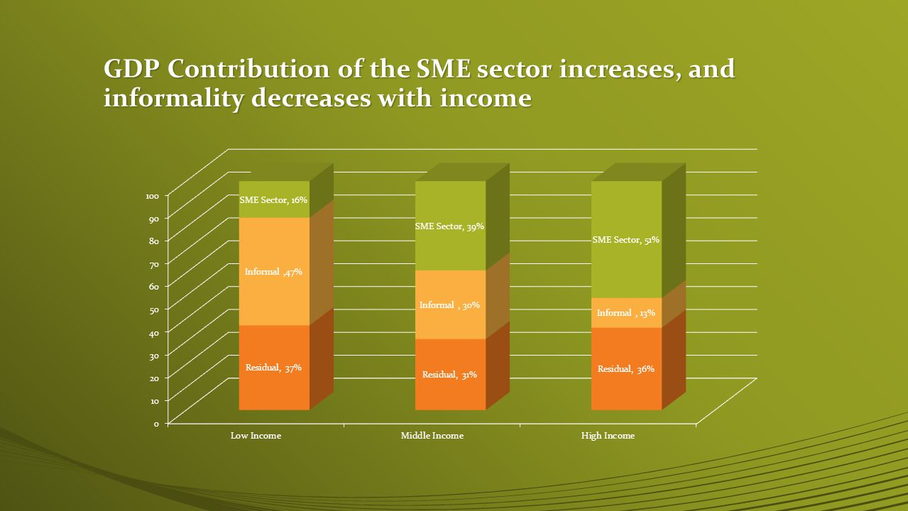 GDP Contribution of the SME sector increases, and informality decreases with income
