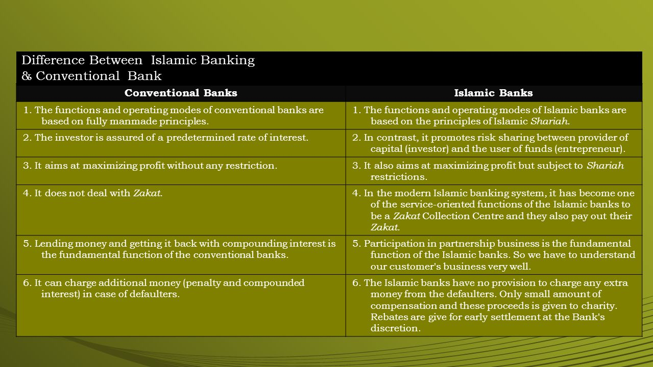 Difference Between Islamic Banking & Conventional Bank