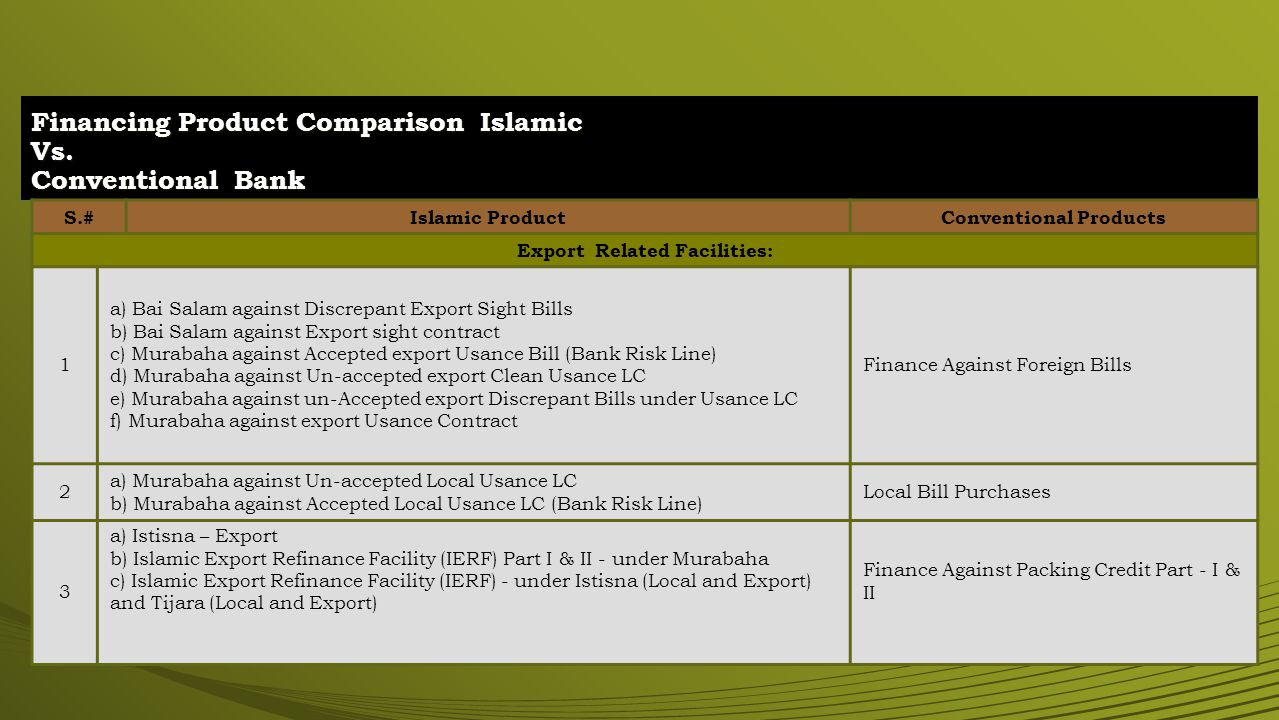 Financing Product Comparison Islamic Vs. Conventional Bank