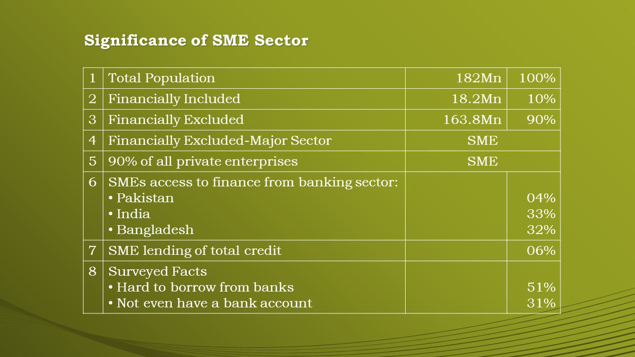Significance of SME Sector