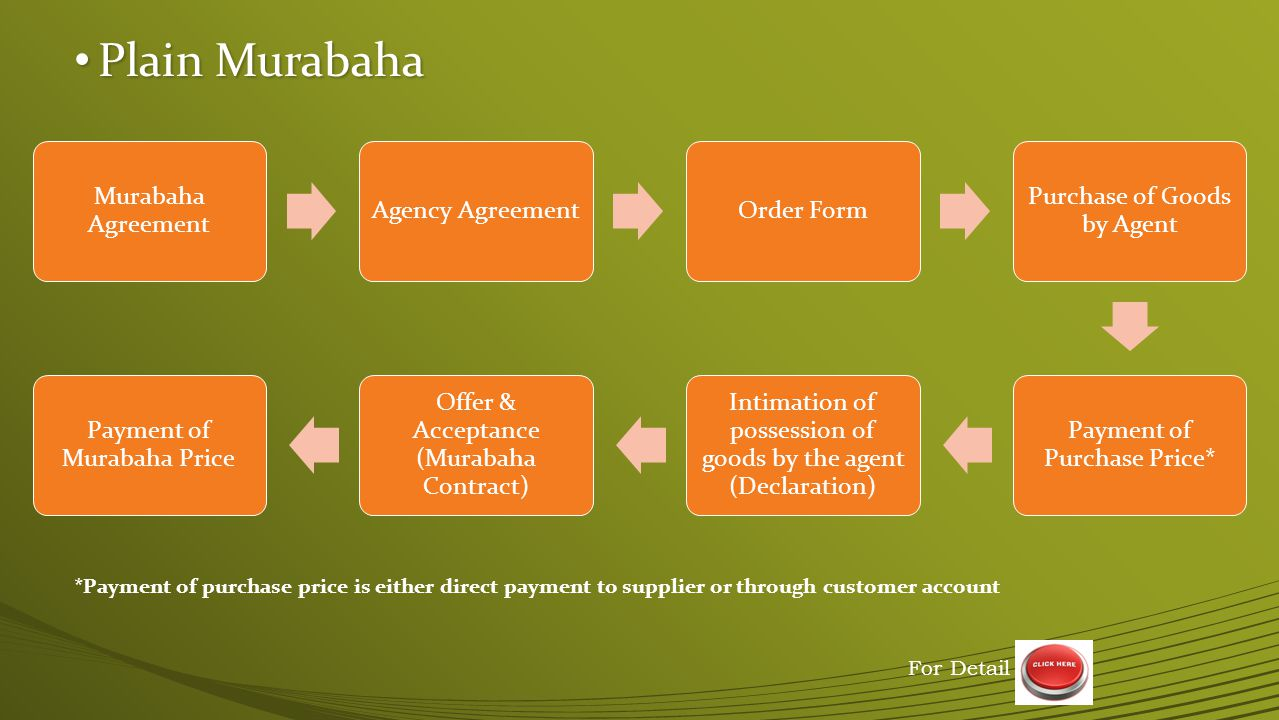 Plain Murabaha Murabaha Agreement. Agency Agreement. Order Form. Purchase of Goods by Agent. Payment of Purchase Price*