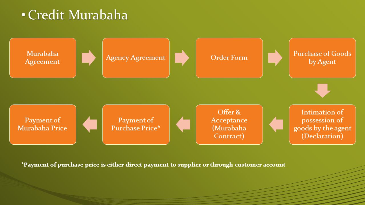 Credit Murabaha Murabaha Agreement. Agency Agreement. Order Form. Purchase of Goods by Agent.