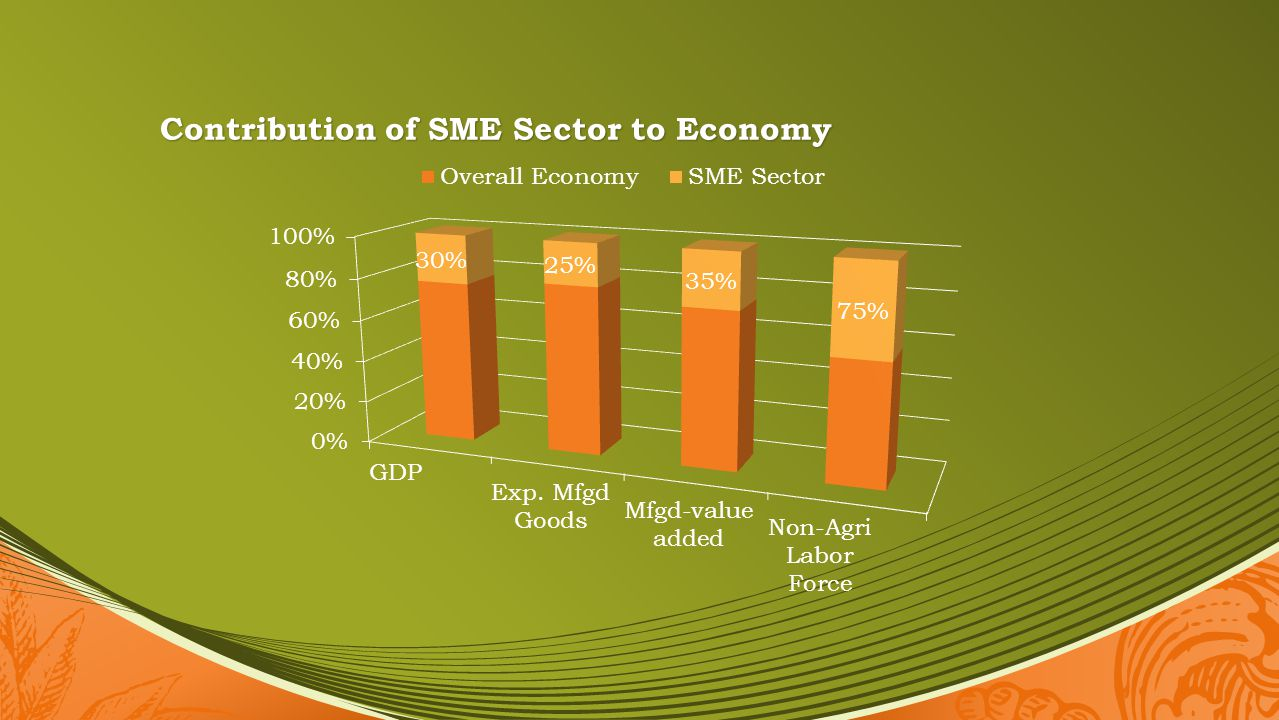 Contribution of SME Sector to Economy