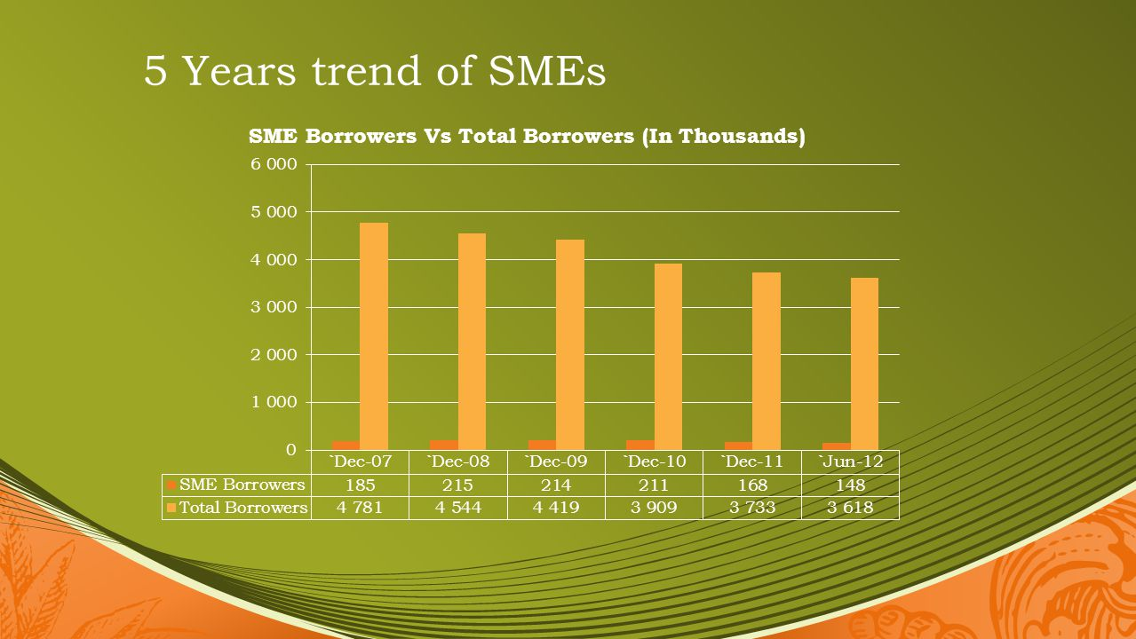 5 Years trend of SMEs
