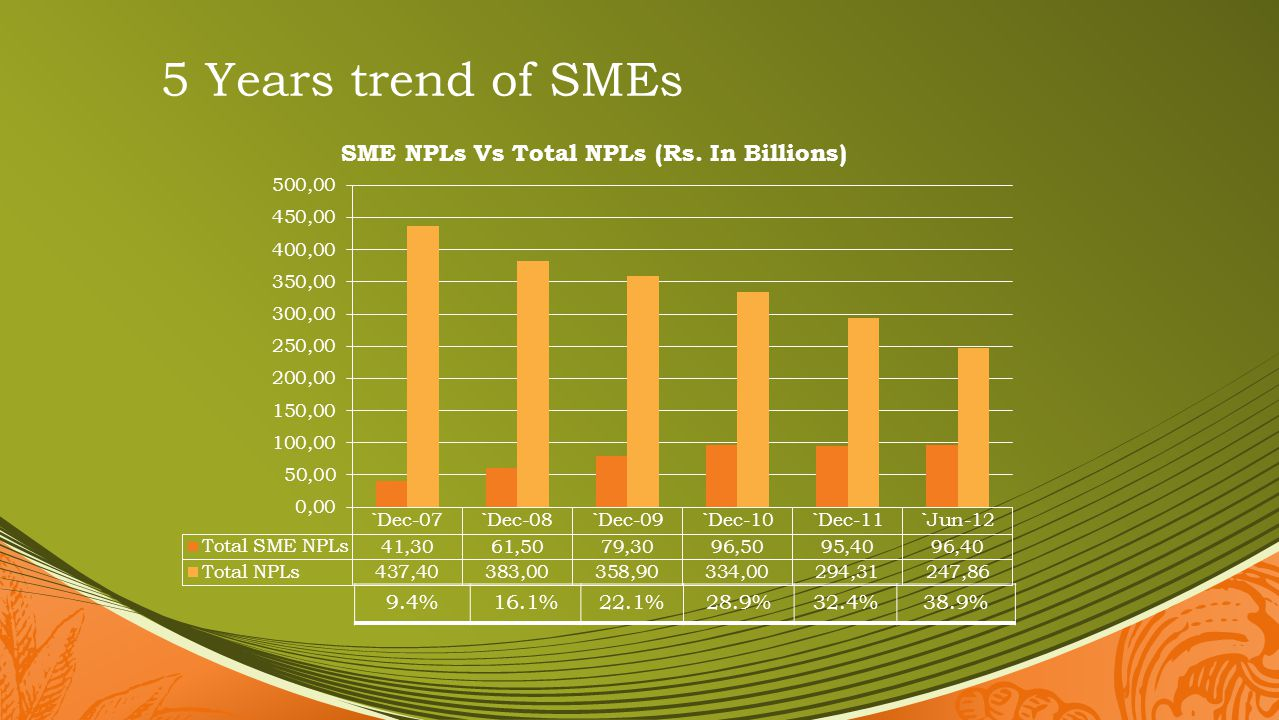 5 Years trend of SMEs 9.4% 16.1% 22.1% 28.9% 32.4% 38.9%