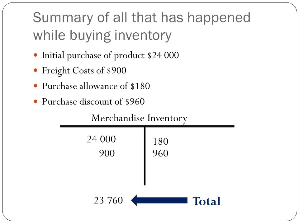 Summary of all that has happened while buying inventory