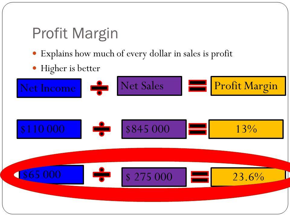 Profit Margin Net Sales Profit Margin Net Income $110 000 $845 000 13%
