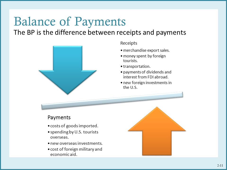 Balance of Payments The BP is the difference between receipts and payments. Receipts. merchandise export sales.