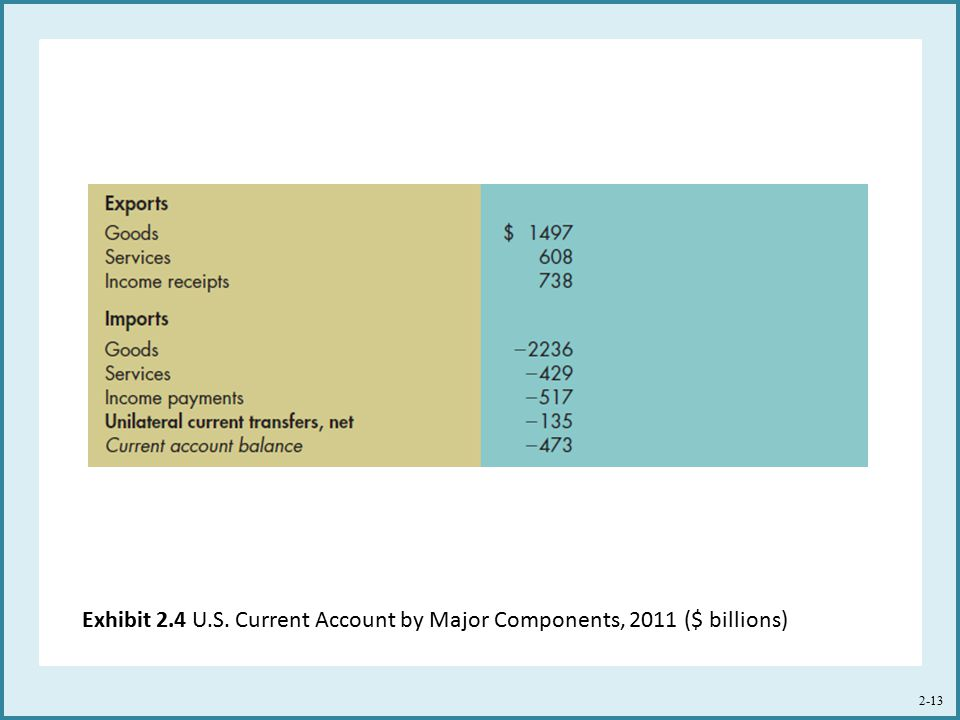 Exhibit 2.4 U.S. Current Account by Major Components, 2011 ($ billions)