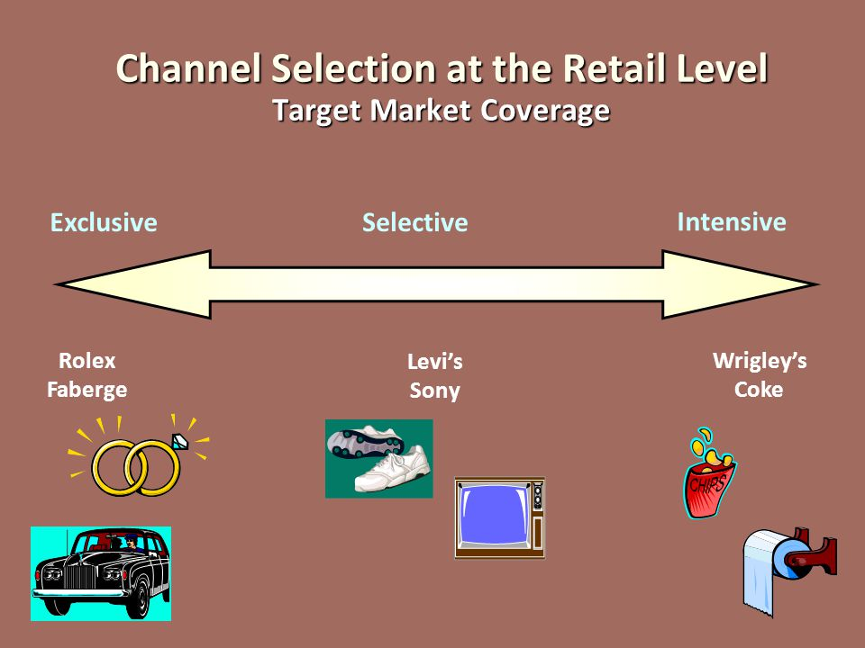 Channel Selection at the Retail Level Target Market Coverage