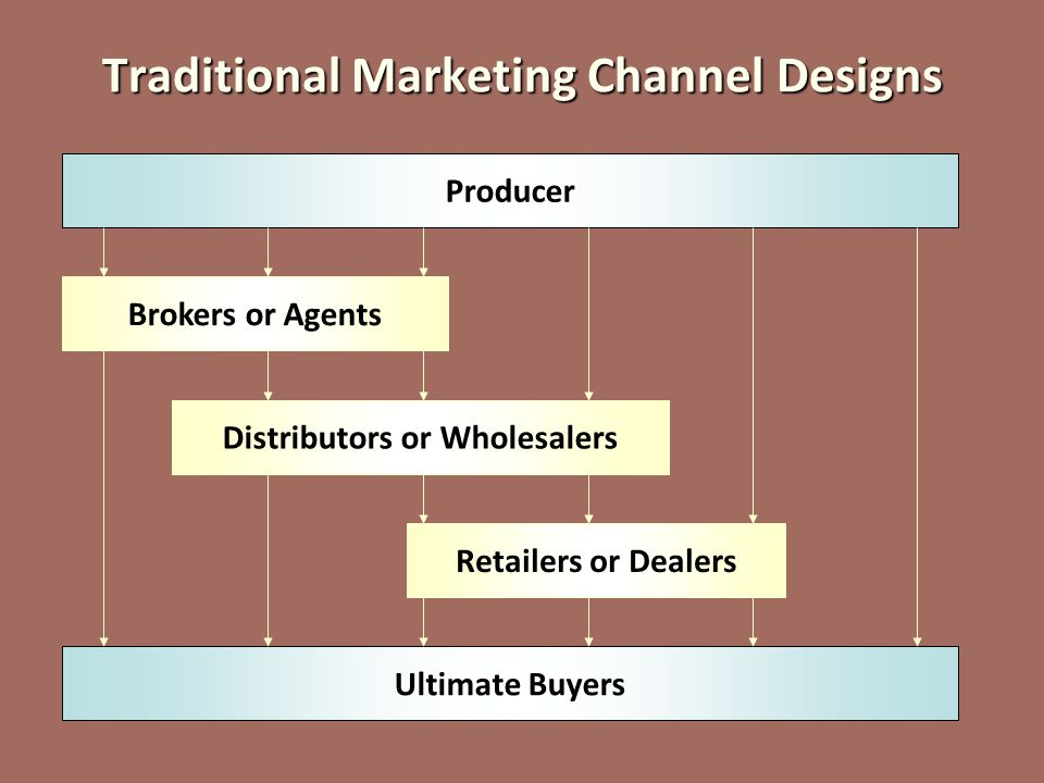 Traditional Marketing Channel Designs