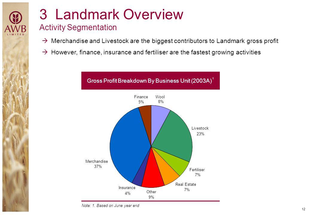 Gross Profit Breakdown By Business Unit (2003A) 1