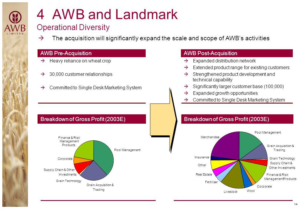 4 AWB and Landmark Operational Diversity