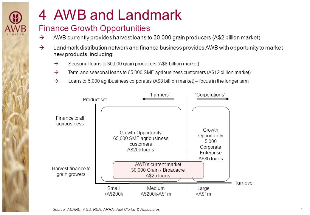 4 AWB and Landmark Finance Growth Opportunities