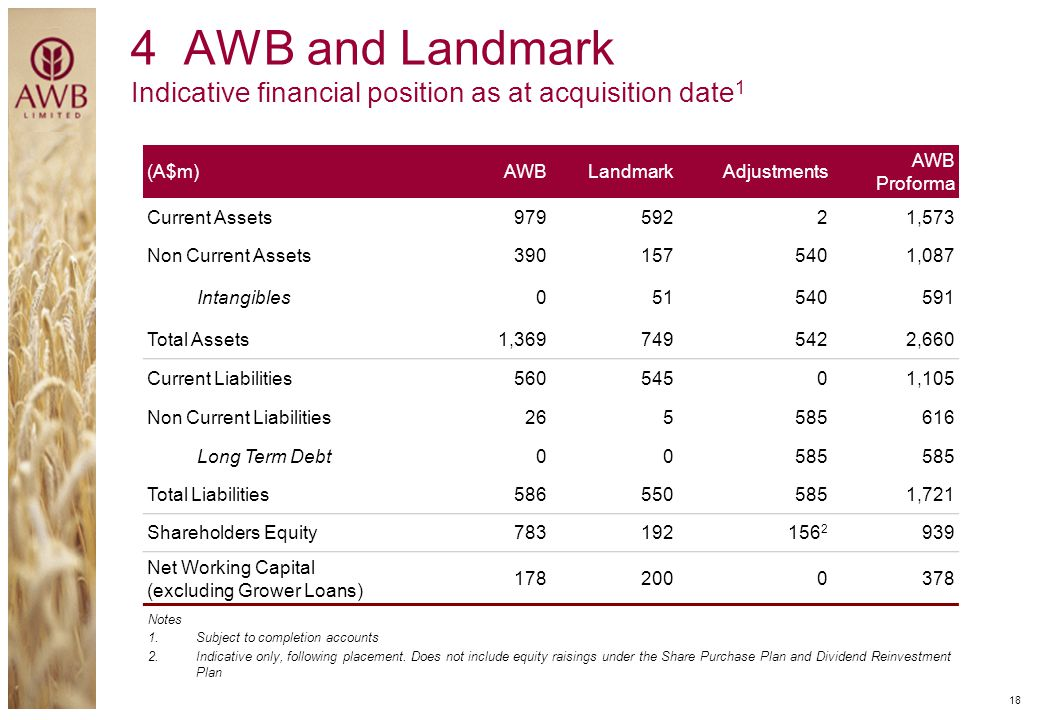4 AWB and Landmark Indicative financial position as at acquisition date1