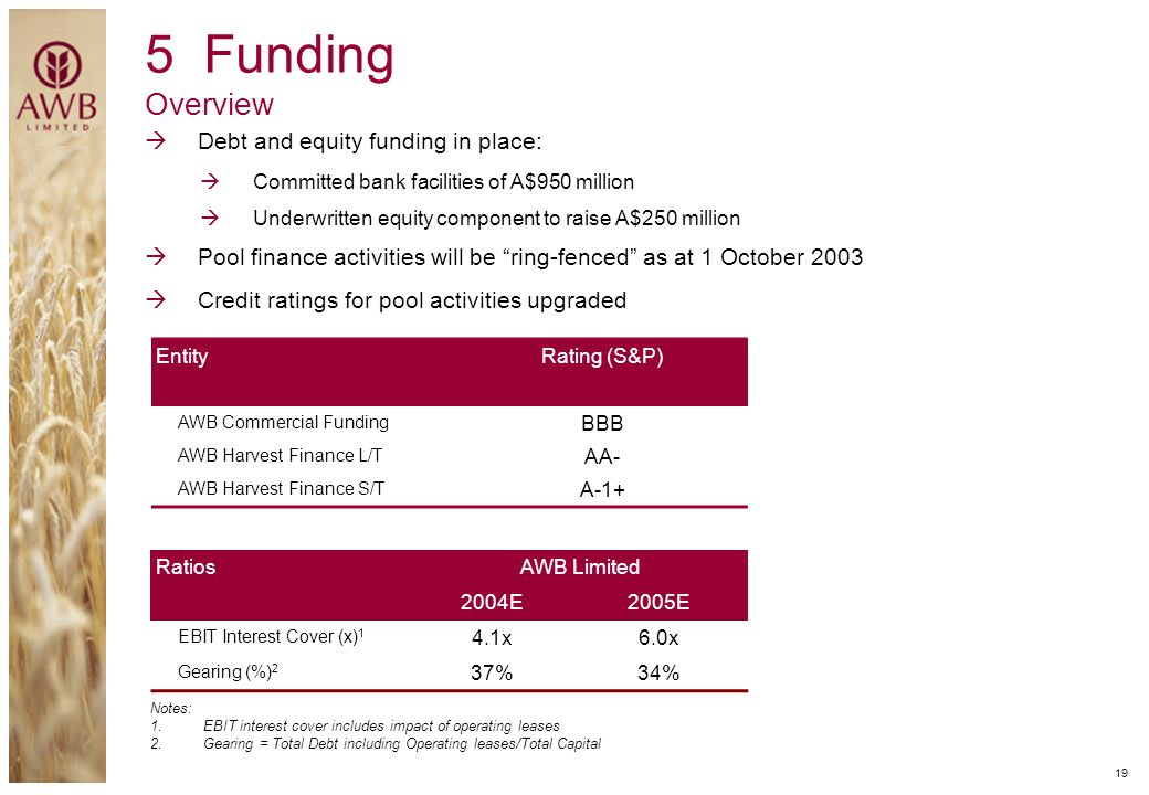 5 Funding Overview Debt and equity funding in place: