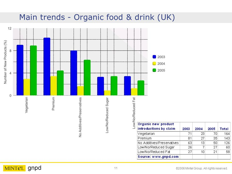 Main trends - Organic food & drink (UK)