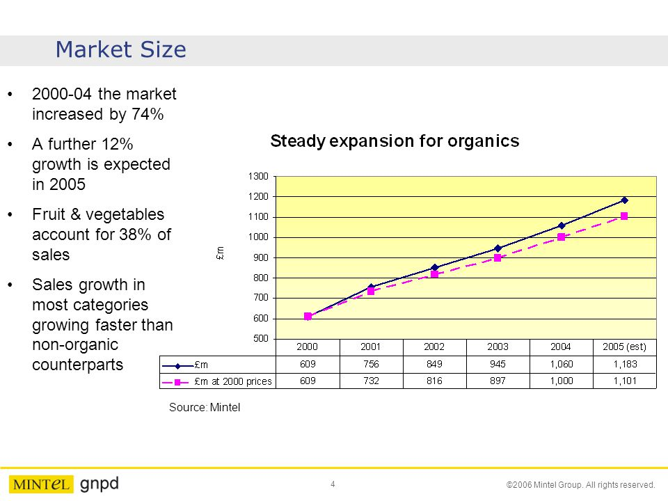 Market Size 2000-04 the market increased by 74%