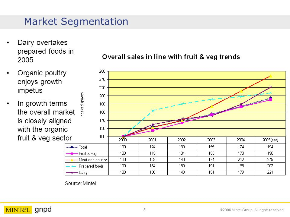 Market Segmentation Dairy overtakes prepared foods in 2005