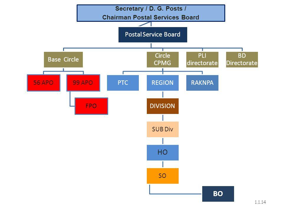 Chairman Postal Services Board
