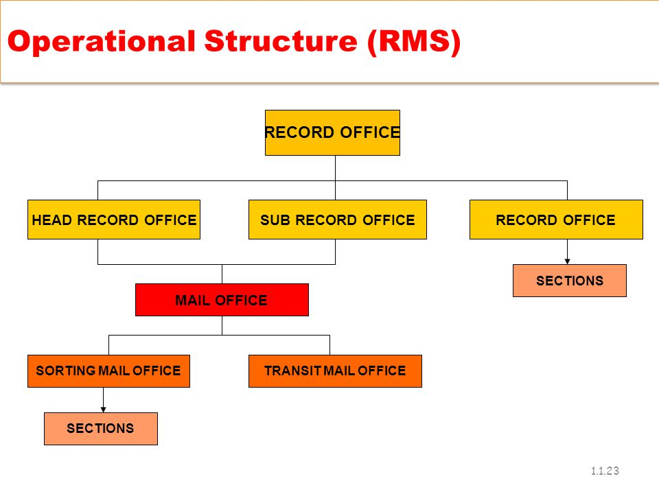 Operational Structure (RMS)