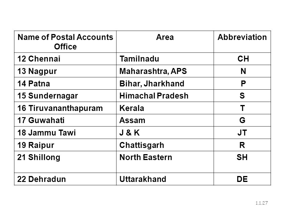 Name of Postal Accounts Office