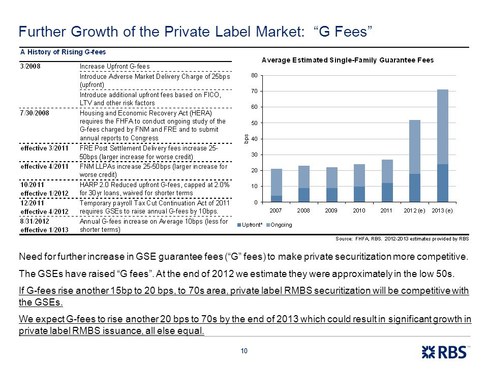 Further Growth of the Private Label Market: G Fees