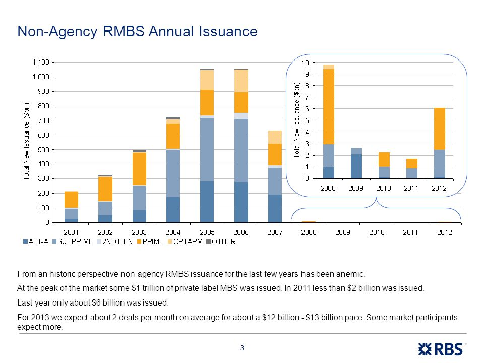 Non-Agency RMBS Annual Issuance