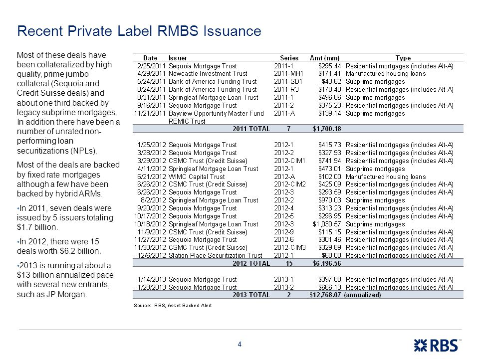 Recent Private Label RMBS Issuance