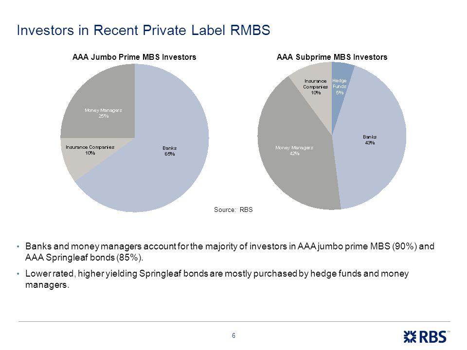 Investors in Recent Private Label RMBS