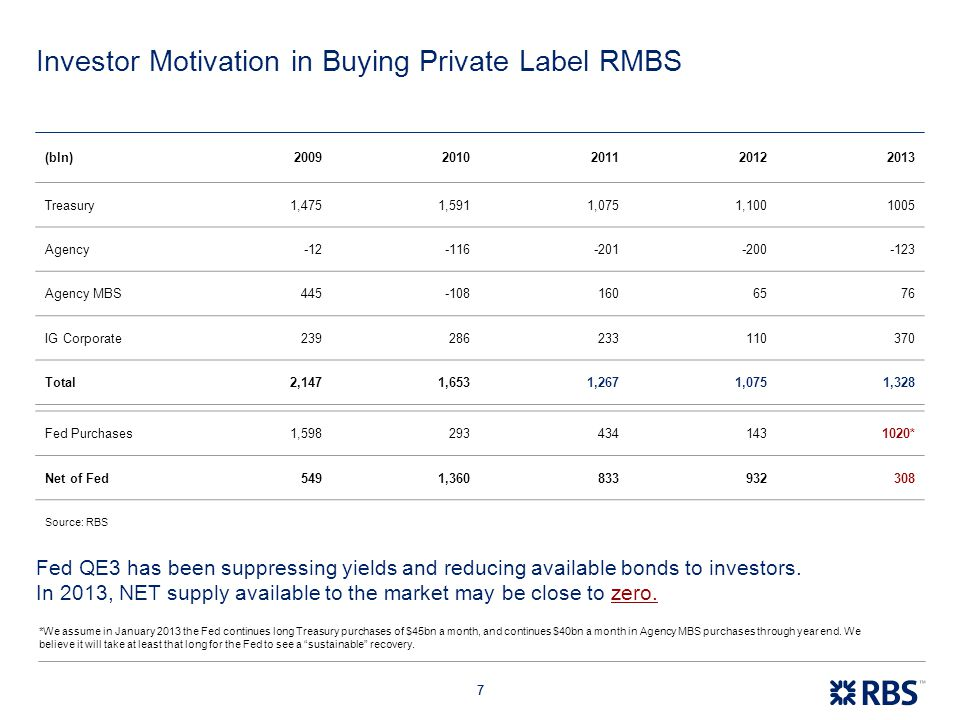 Investor Motivation in Buying Private Label RMBS