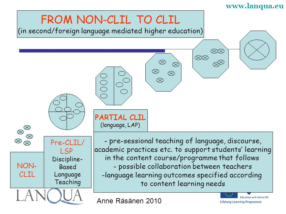 FROM NON-CLIL TO CLIL (in second/foreign language mediated higher education) PARTIAL CLIL. (language, LAP)