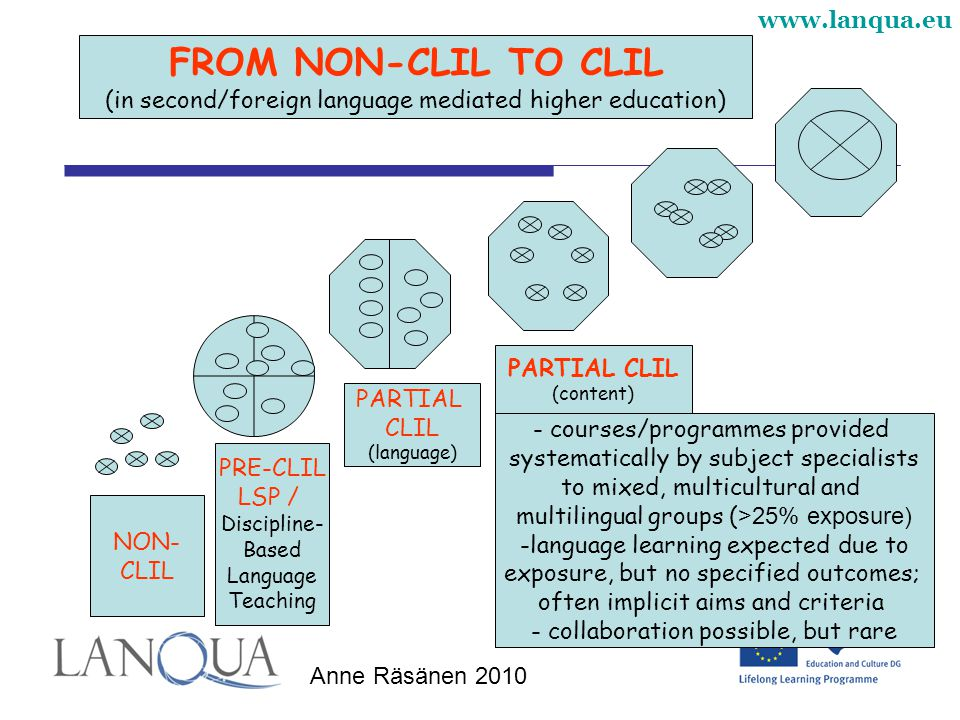FROM NON-CLIL TO CLIL (in second/foreign language mediated higher education) PARTIAL CLIL. (content)