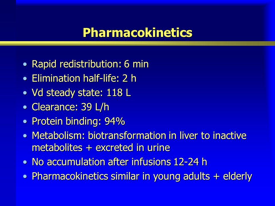 Pharmacokinetics Rapid redistribution: 6 min