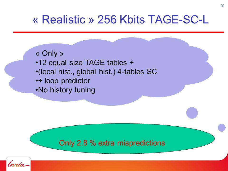 « Realistic » 256 Kbits TAGE-SC-L