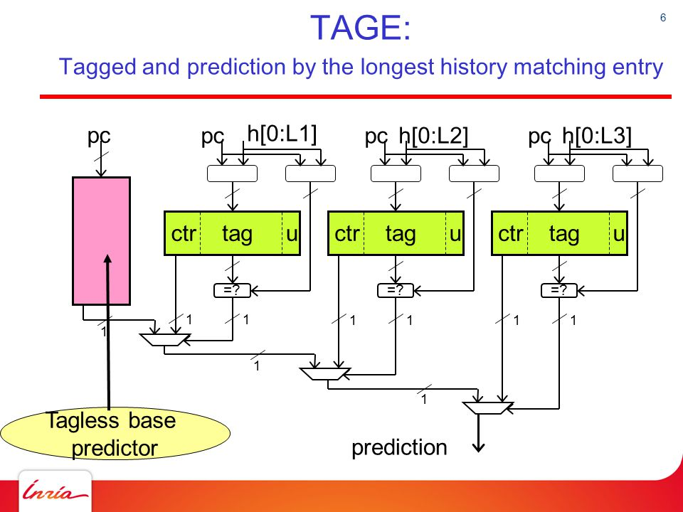 TAGE: Tagged and prediction by the longest history matching entry
