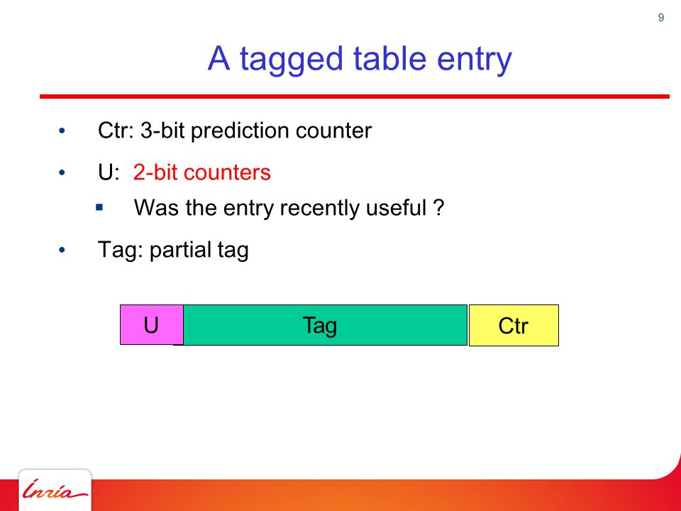 A tagged table entry Ctr: 3-bit prediction counter U: 2-bit counters
