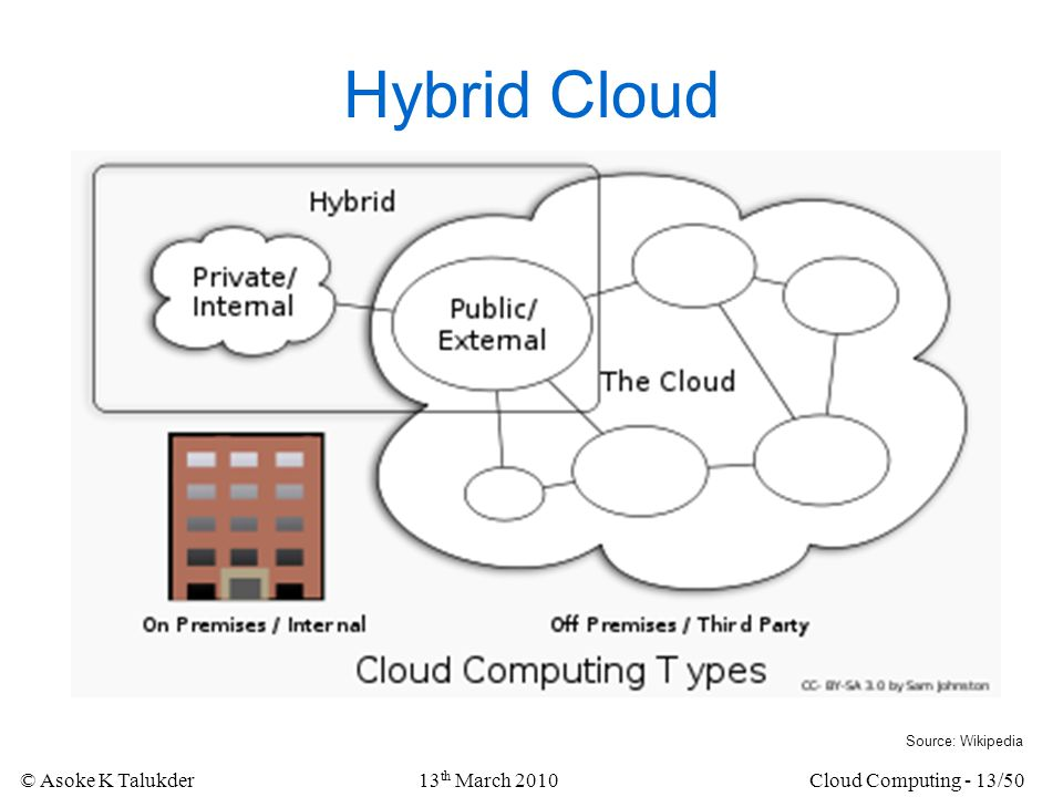 Hybrid Cloud Source: Wikipedia 13th March 2010 Cloud Computing - 13/50