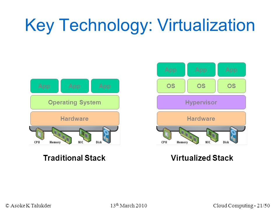 Key Technology: Virtualization