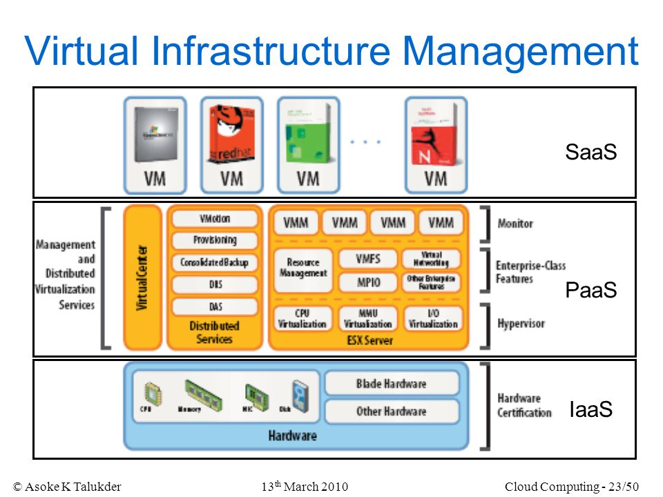 Virtual Infrastructure Management