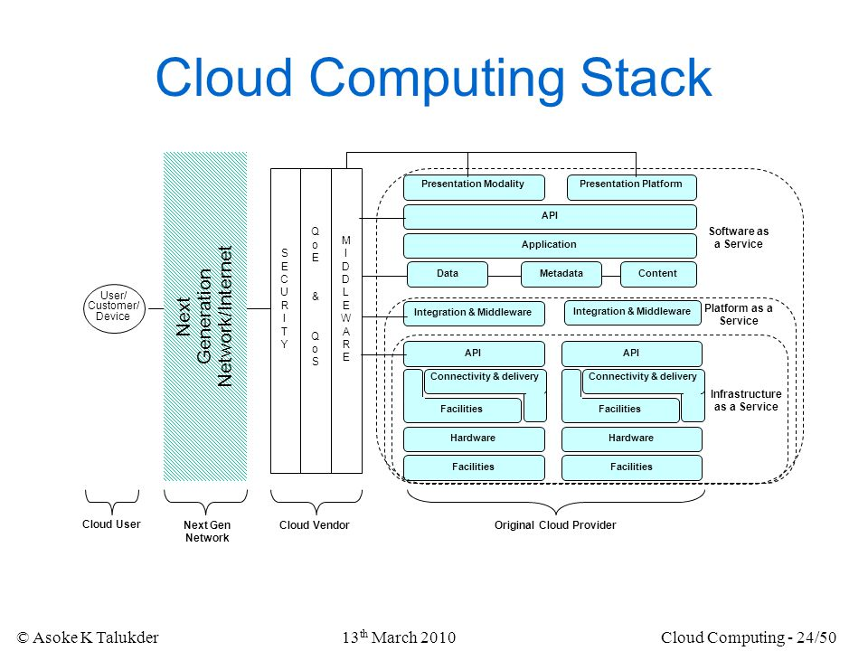 Cloud Computing Stack Network/Internet Generation Next 13th March 2010