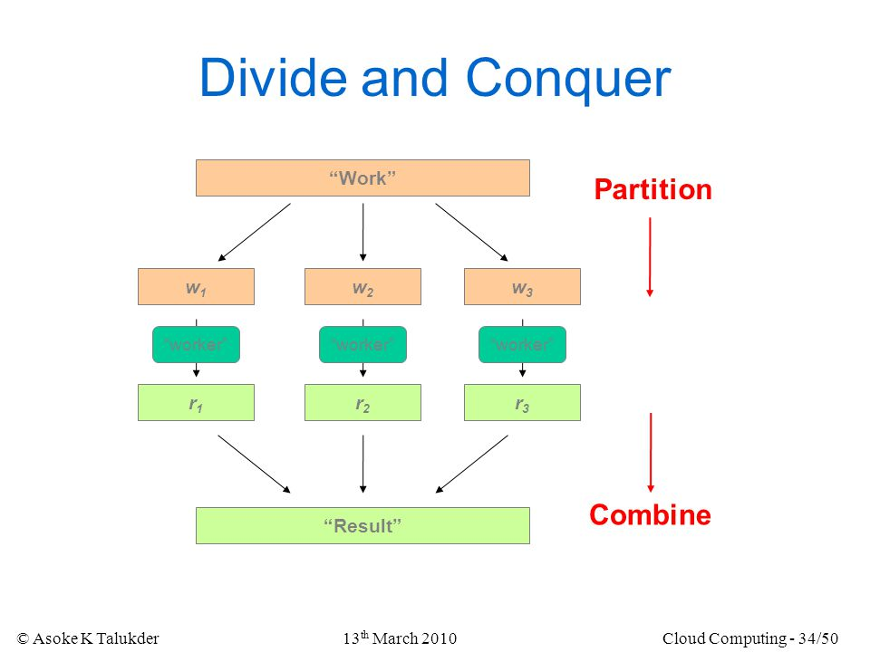 Divide and Conquer Partition Combine Work w1 w2 w3 r1 r2 r3 Result