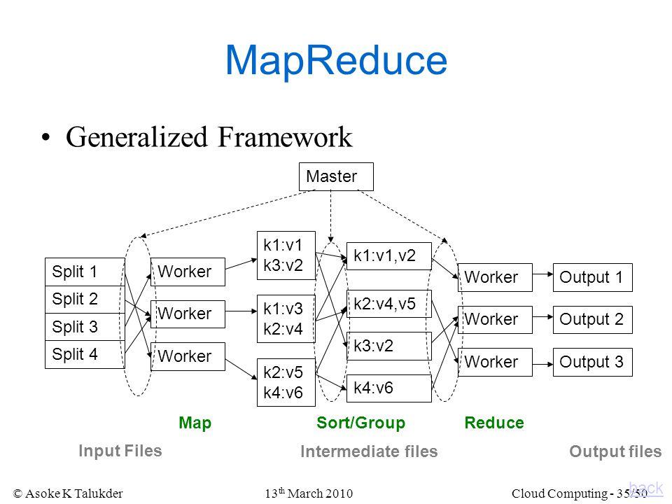 MapReduce Generalized Framework Master k1:v1 k3:v2 k1:v1,v2 Split 1
