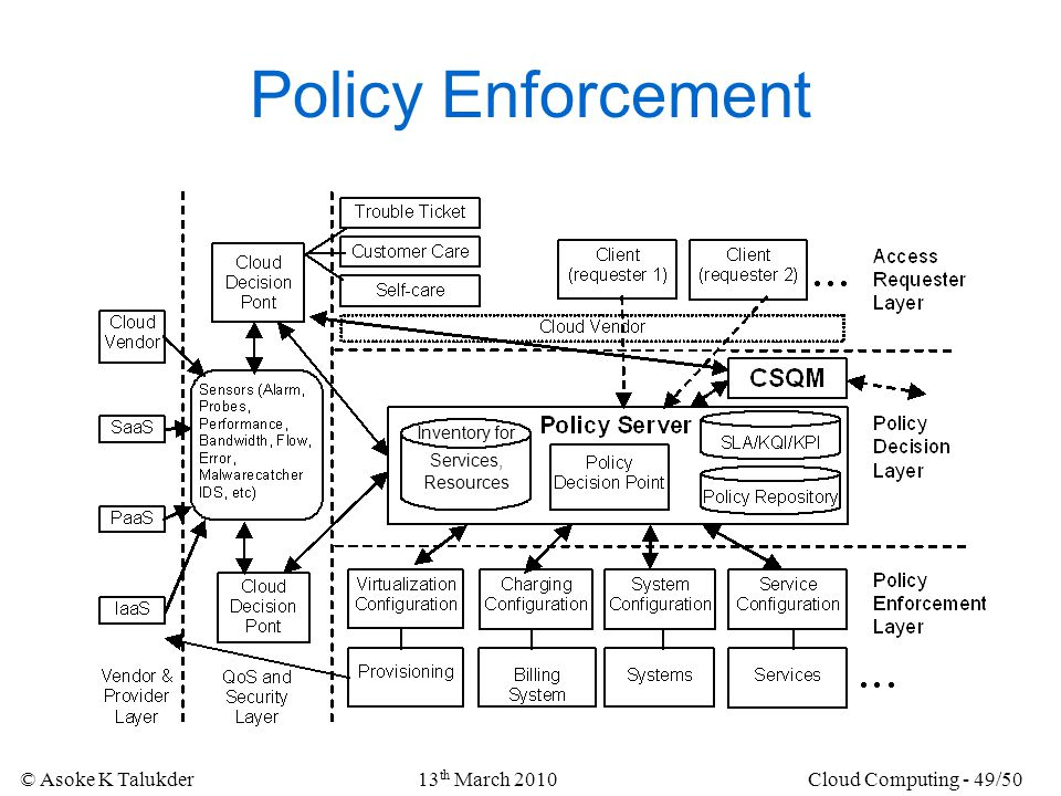 Policy Enforcement 13th March 2010 Cloud Computing - 49/50