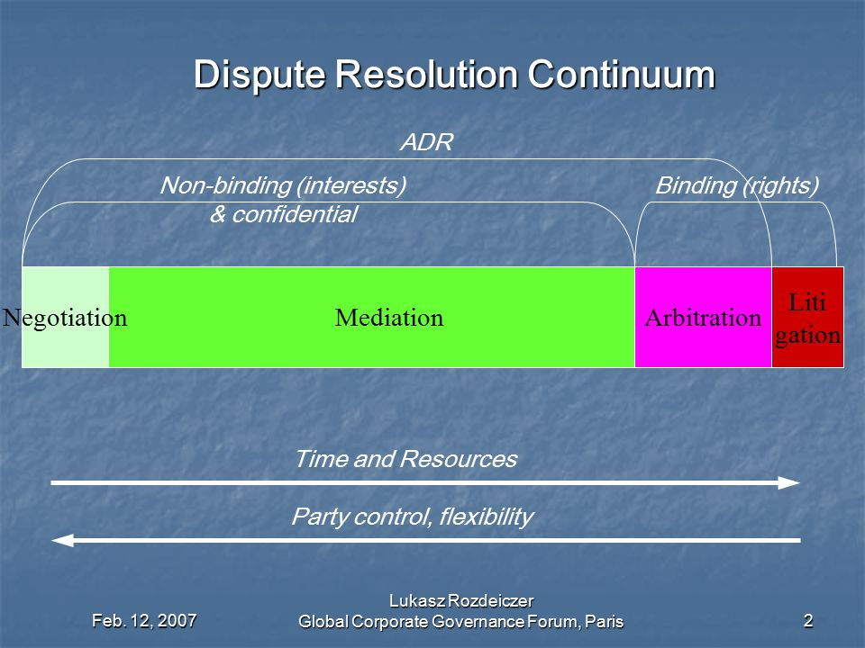 Dispute Resolution Continuum