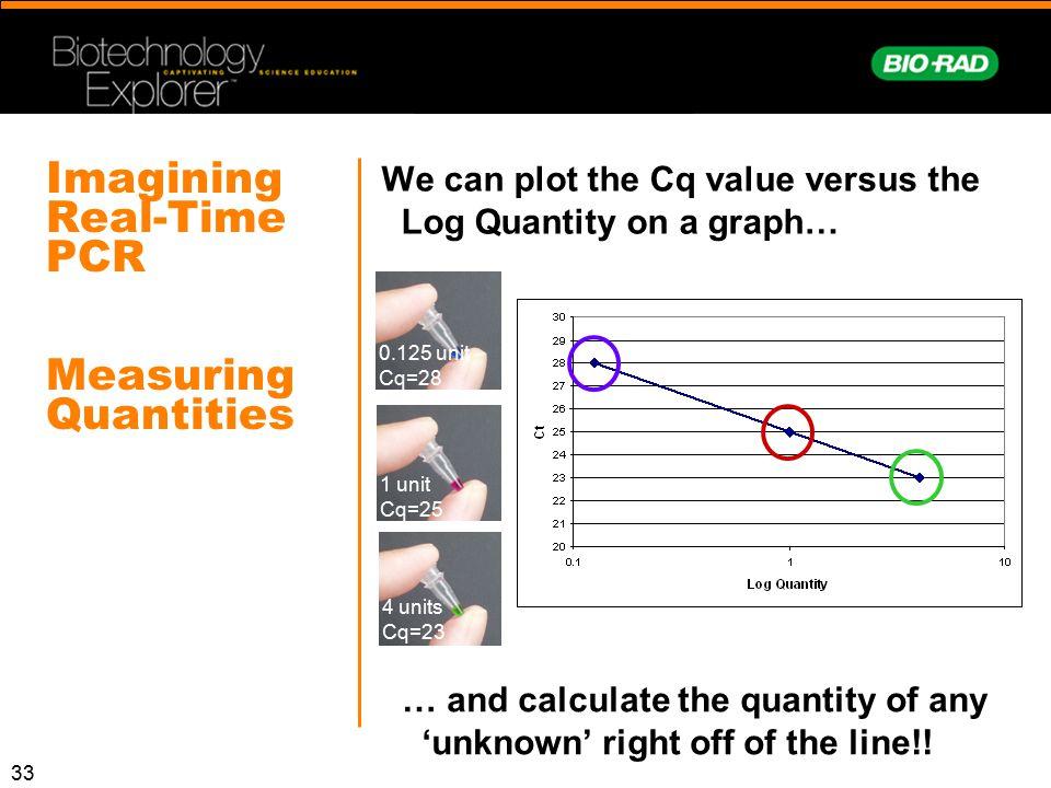Imagining Real-Time PCR Measuring Quantities