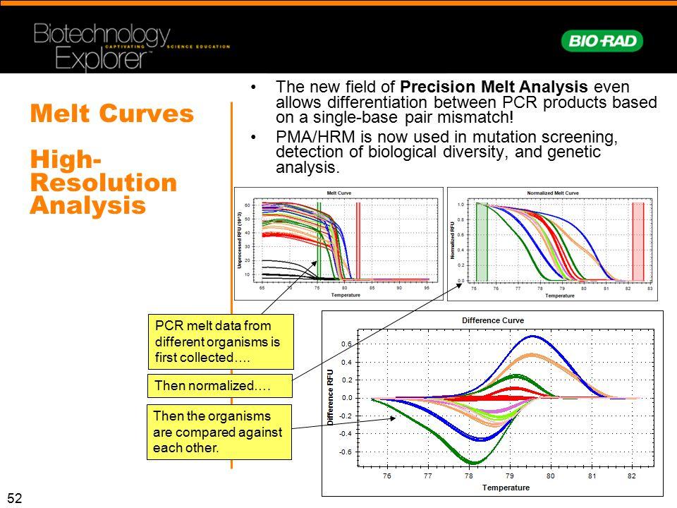 Melt Curves High-Resolution Analysis