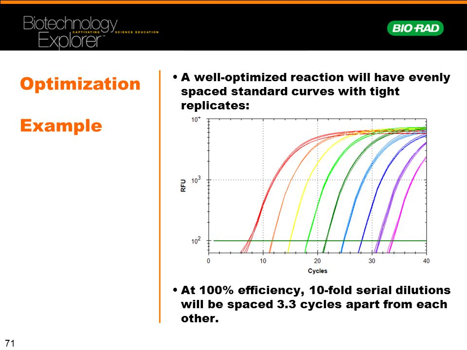 Optimization Example. A well-optimized reaction will have evenly spaced standard curves with tight replicates: