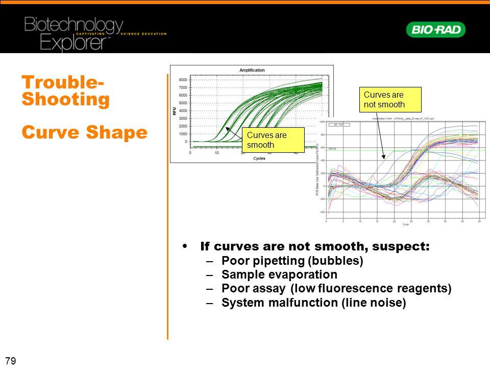 Trouble-Shooting Curve Shape