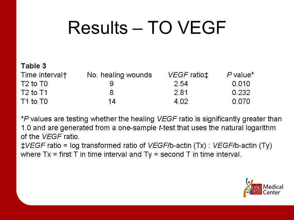 Results – TO VEGF Set A1 – Content Slide